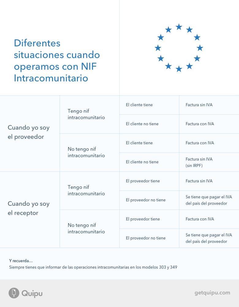 NIF operaciones intracomunitarias