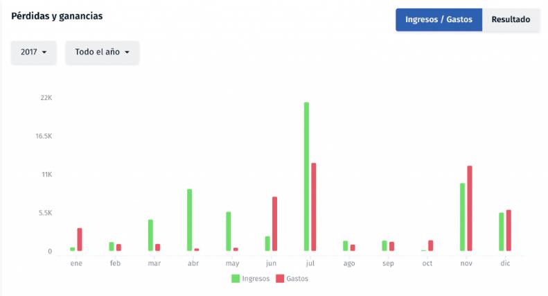 grafico de perdidas y ganancias empresa