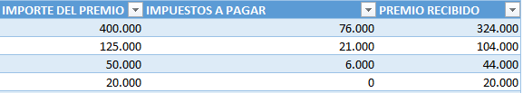 tabla-irpf-premios
