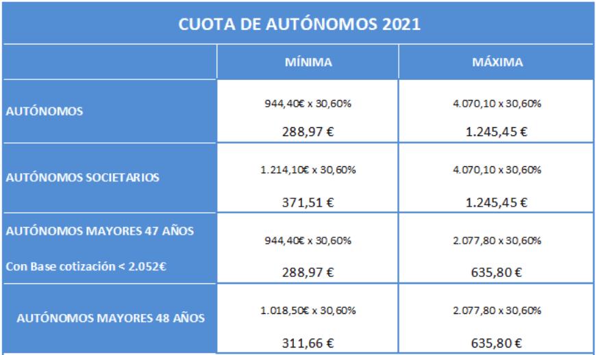cuota de autonomos 2021